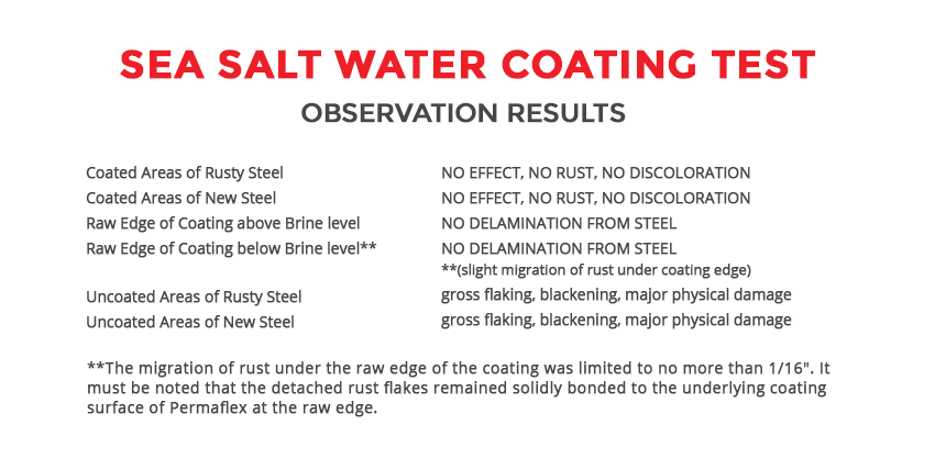 sea salt water coating test